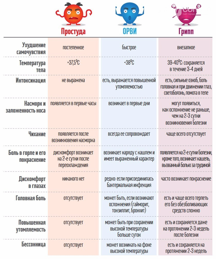 Как отличить грипп от обычной простуды и ОРВИ