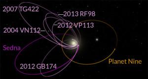 Компьютерная симуляция обнаружит девятую планету Солнечной системы