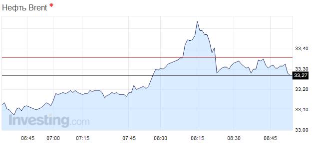 Цены на нефть падают после незначительного подъема