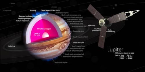 Аппарату Юнона удалось успешно транслировать видео с Юпитера и прилежащих к нему спутников